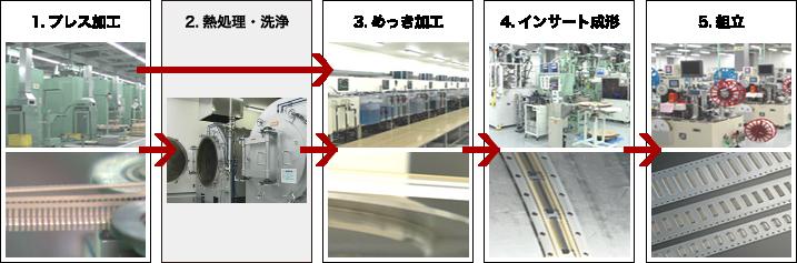 (株)鈴木の一貫生産体制