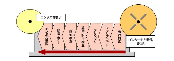 【組立工程】