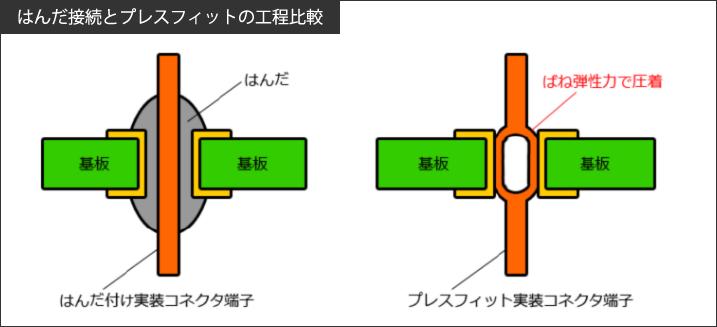 はんだ接続とプレスフィットの工程比較1