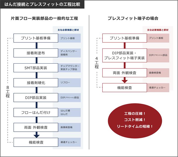 はんだ接続とプレスフィットの工程比較2