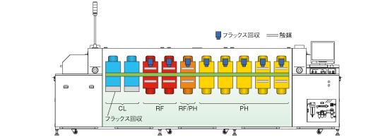 Zone Configuration