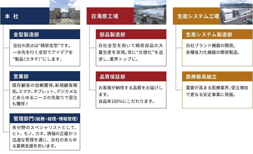 SUZUKIの仕事内容