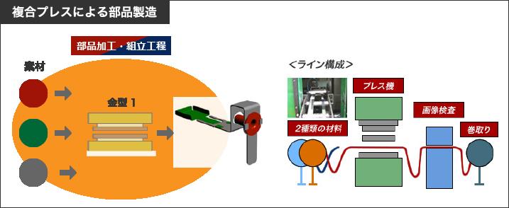 複合プレスによる部品製造|株式会社鈴木