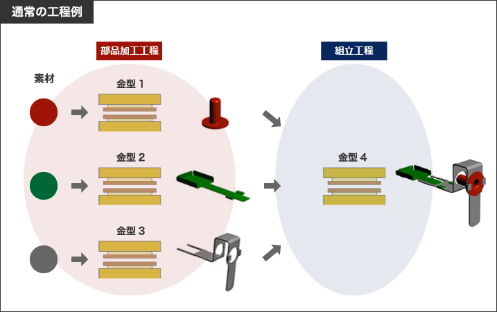 複合プレスの通常工程例|株式会社鈴木